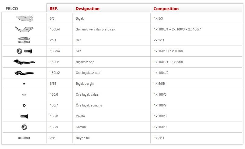 Felco 160L Budama Makası Teknik Özellikler