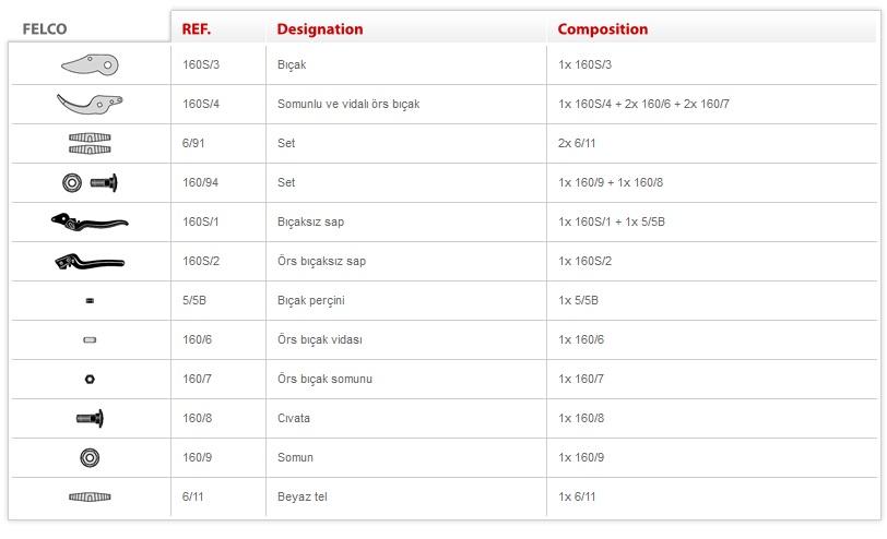 Felco 160S Budama Makası Teknik Özellikler